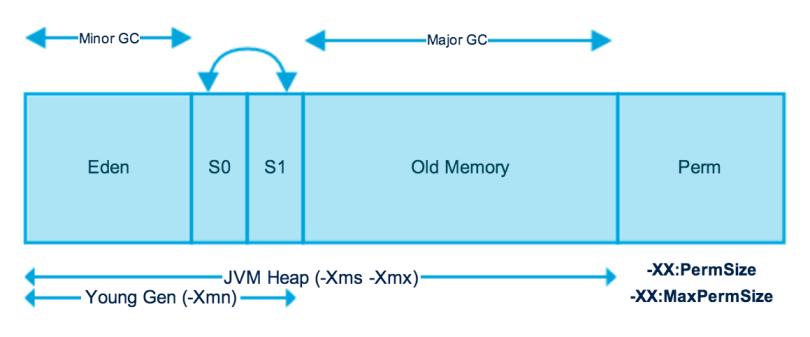 Java-Memory-Model