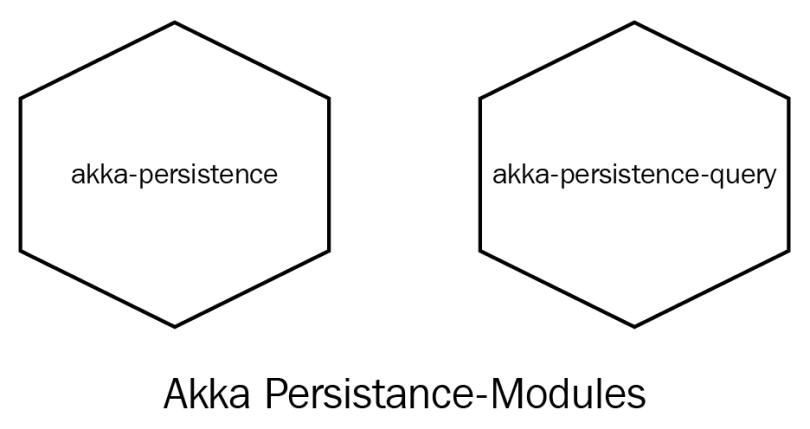 Akka Persistence Module