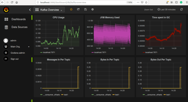 Dashboard in Grafana