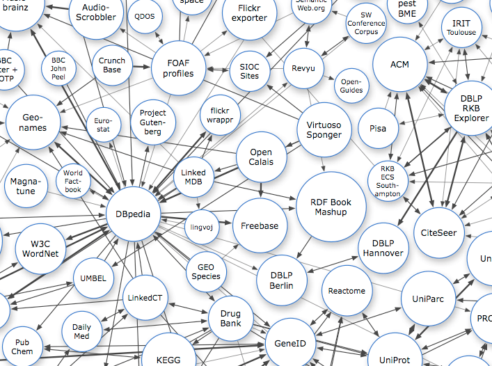 Knoldus Linked Data