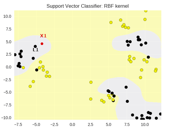 MachineX: SVM as Non-Linear Classifiers - DZone AI