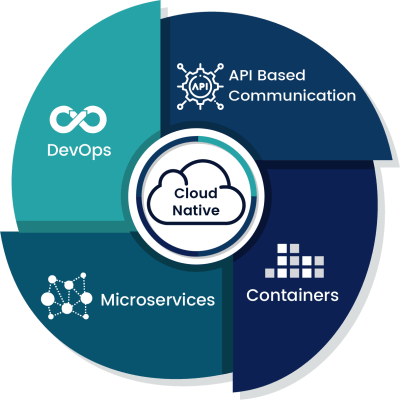 cloud-native-four-elements