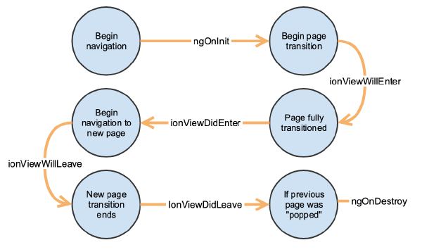 ioniclifecycle