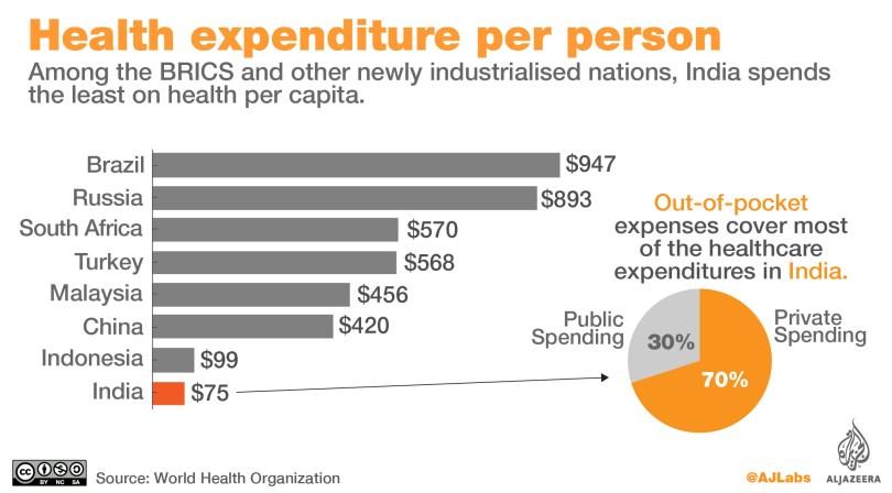 BRICS country expenditure on healthcare.