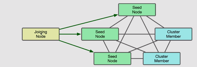 Joining node