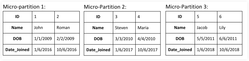 micro-partition
