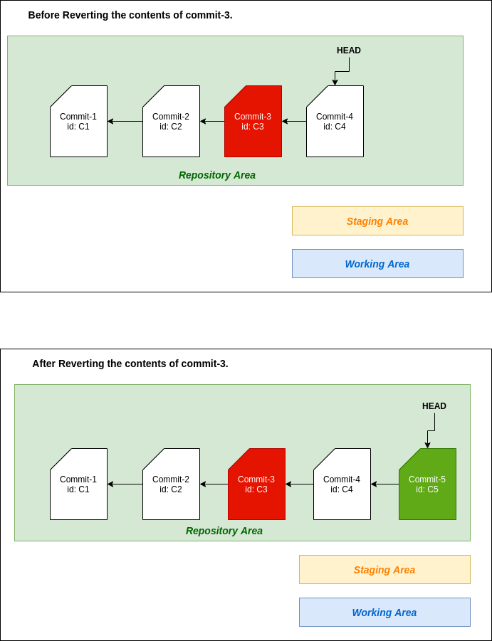 Git useful commands - revert operations.