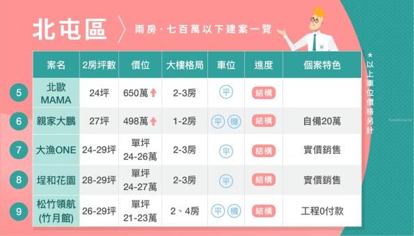 台中市中心 700萬內二房新建案整理 (2019第三季) 5