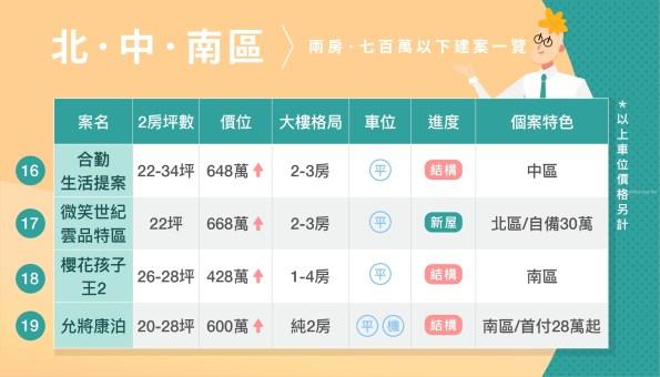 台中市中心 700萬內二房新建案整理 (2019第三季) 15