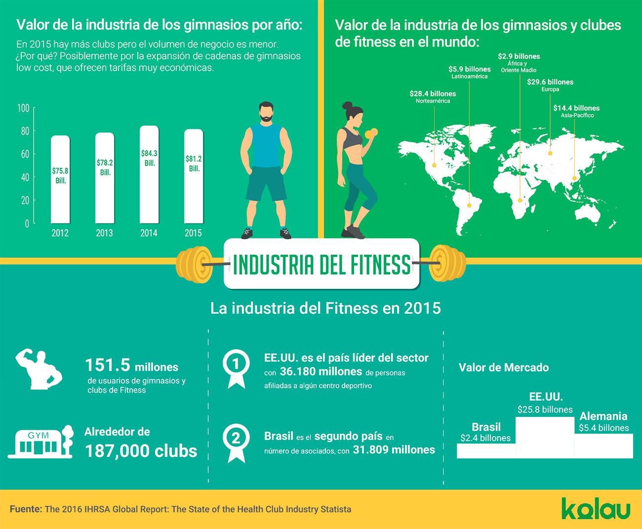 Infografía sobre la industria del Fitness 2015