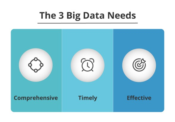 The three big data needs:  Comprehensive Timely Effective