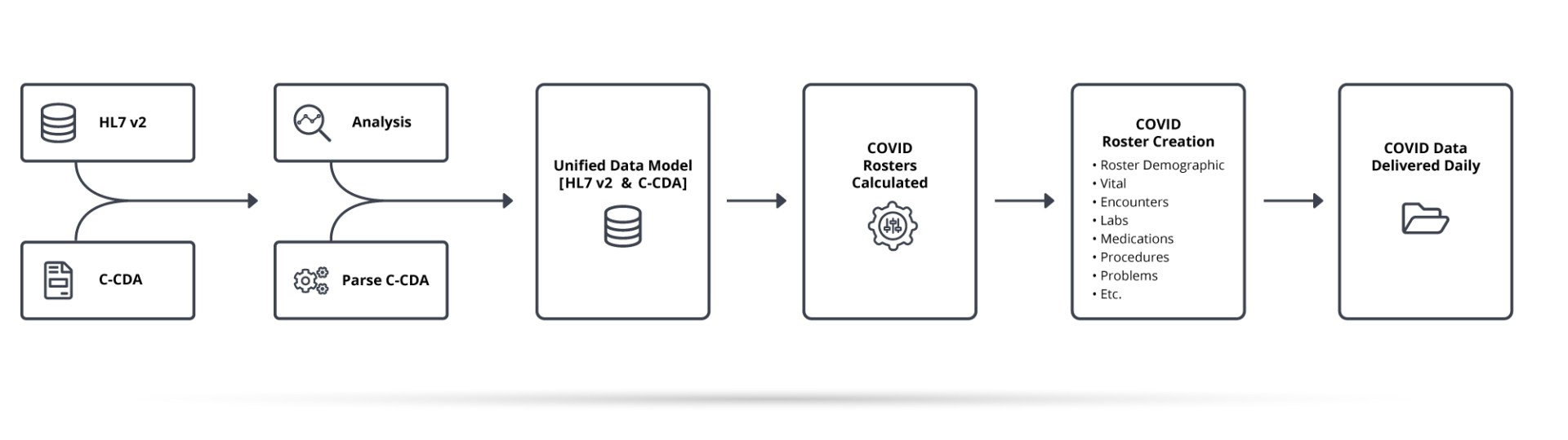 Unified Data Model