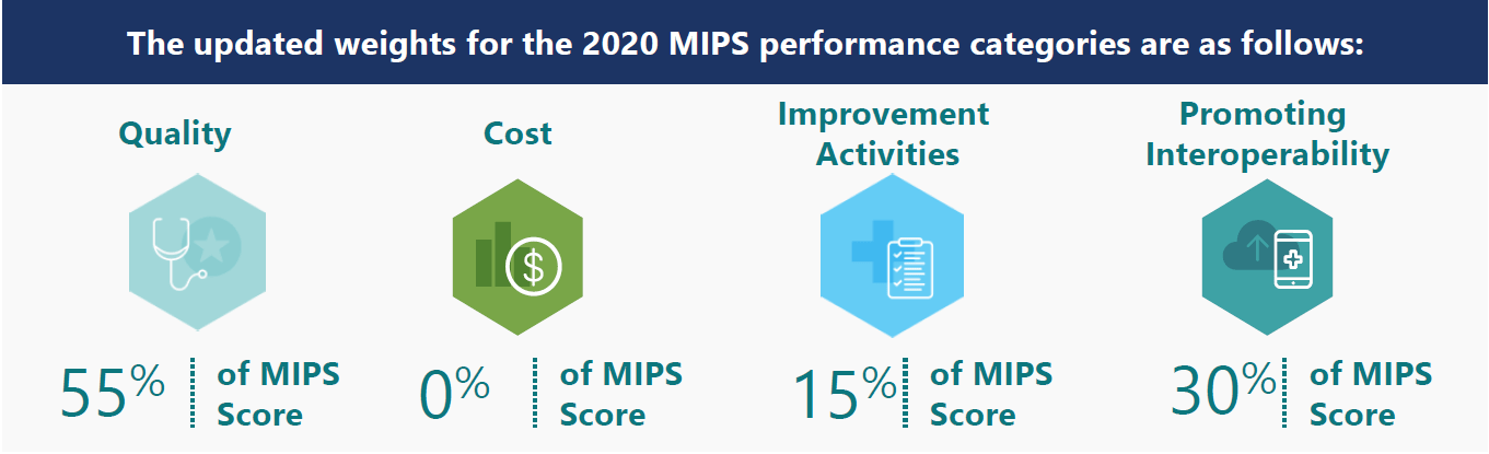 weights for the 2020 MIPS performance categories
