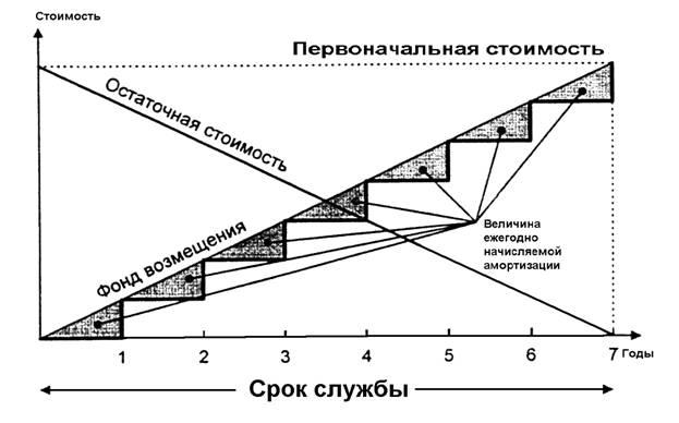 amortizatsiya nematerialnyh aktivov_2