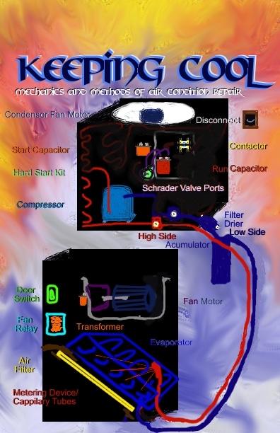 Mechanics and Methods of AC Air Conditioner Repair
