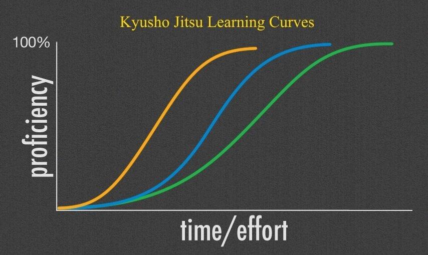 Kyusho Jitsu Learning Curve