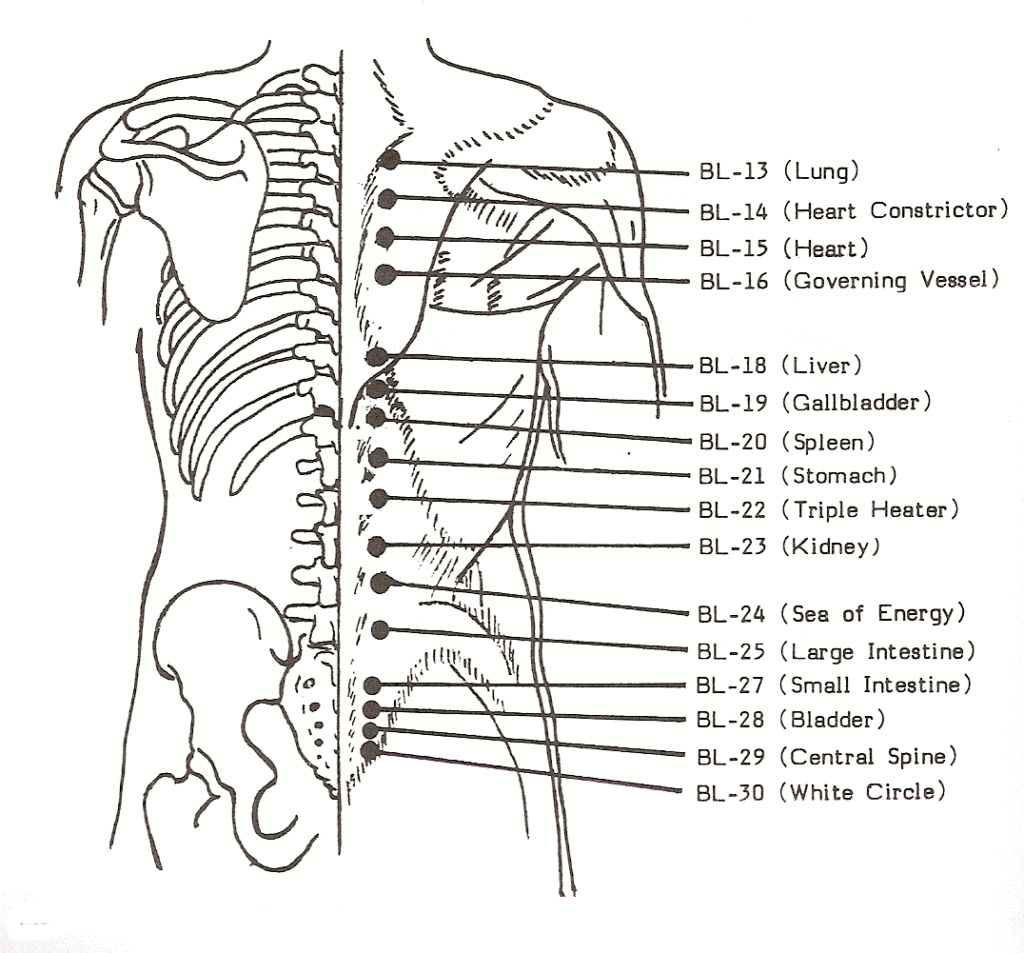 Access Pressure Points