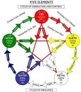 The Kyusho 5 Element Theory
