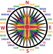 Kyusho Jitsu Directional Energy - The Power of the Compass!