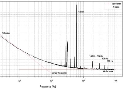 1f Noise Graph