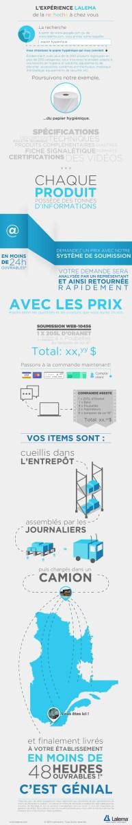 Infographie Lalema