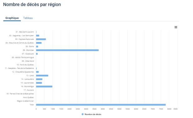 Nombre de décès par région en date du 21 décembre 2020