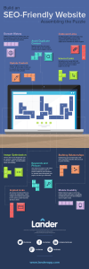 [Infographic] Assembling the Puzzle of an SEO Website
