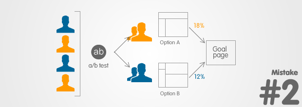 Landing Page Mistakes: Not A/B Testing
