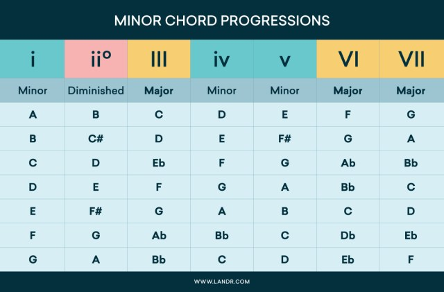 Chord Progressions: How Major and Minor Chords Work Your Song  LANDR