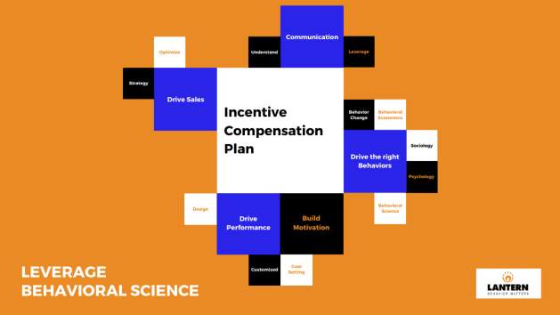 IC plan, incentives, performance