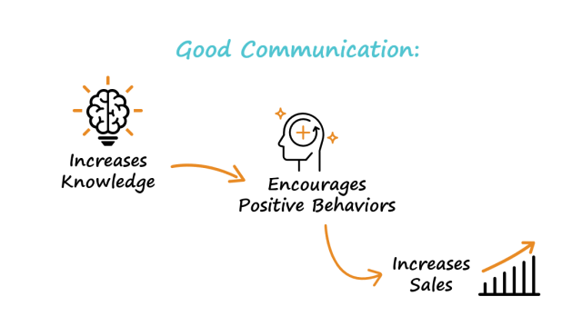 Diagram showing the impact of good communication