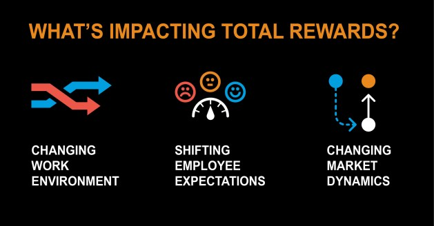 Infographic with icons that shows the three main factors impacting total rewards in today's work environment