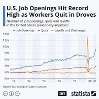 Graph showing the rate of employees leaving their jobs