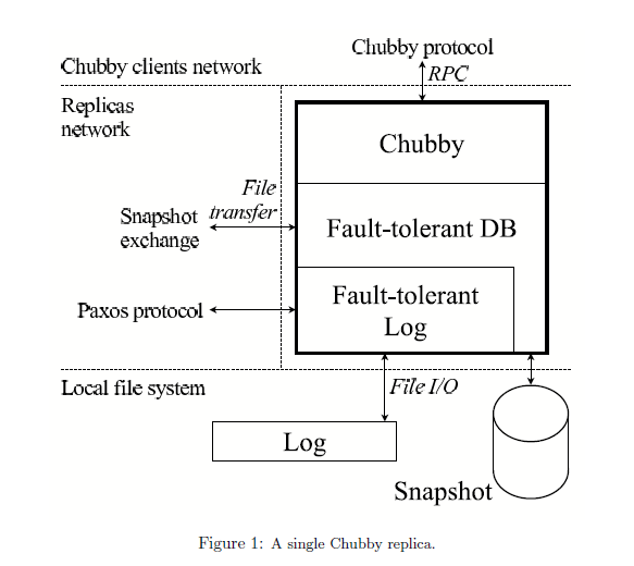 single_chubby_system