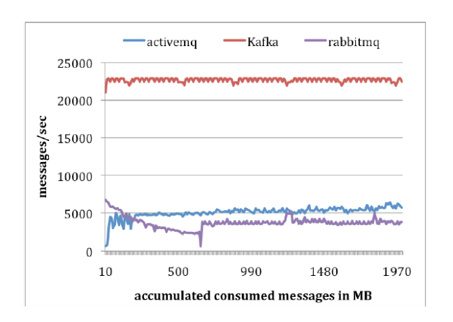 consumer_performance