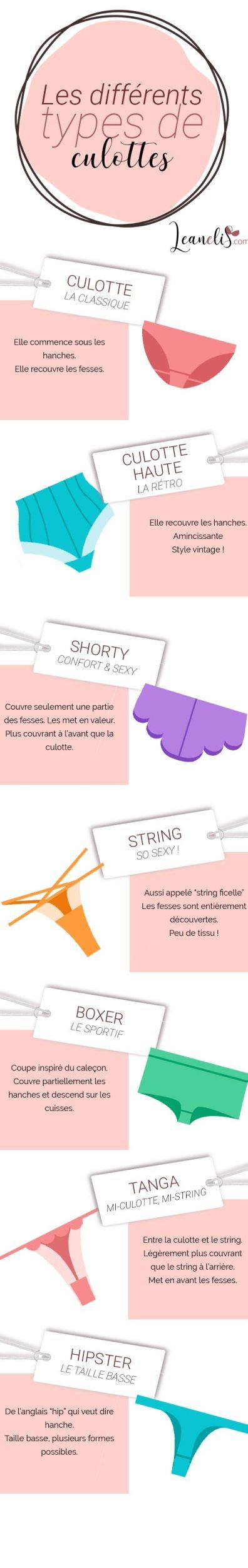 Les différents types de culotte : haute, shorty, boxer, string, tanga…