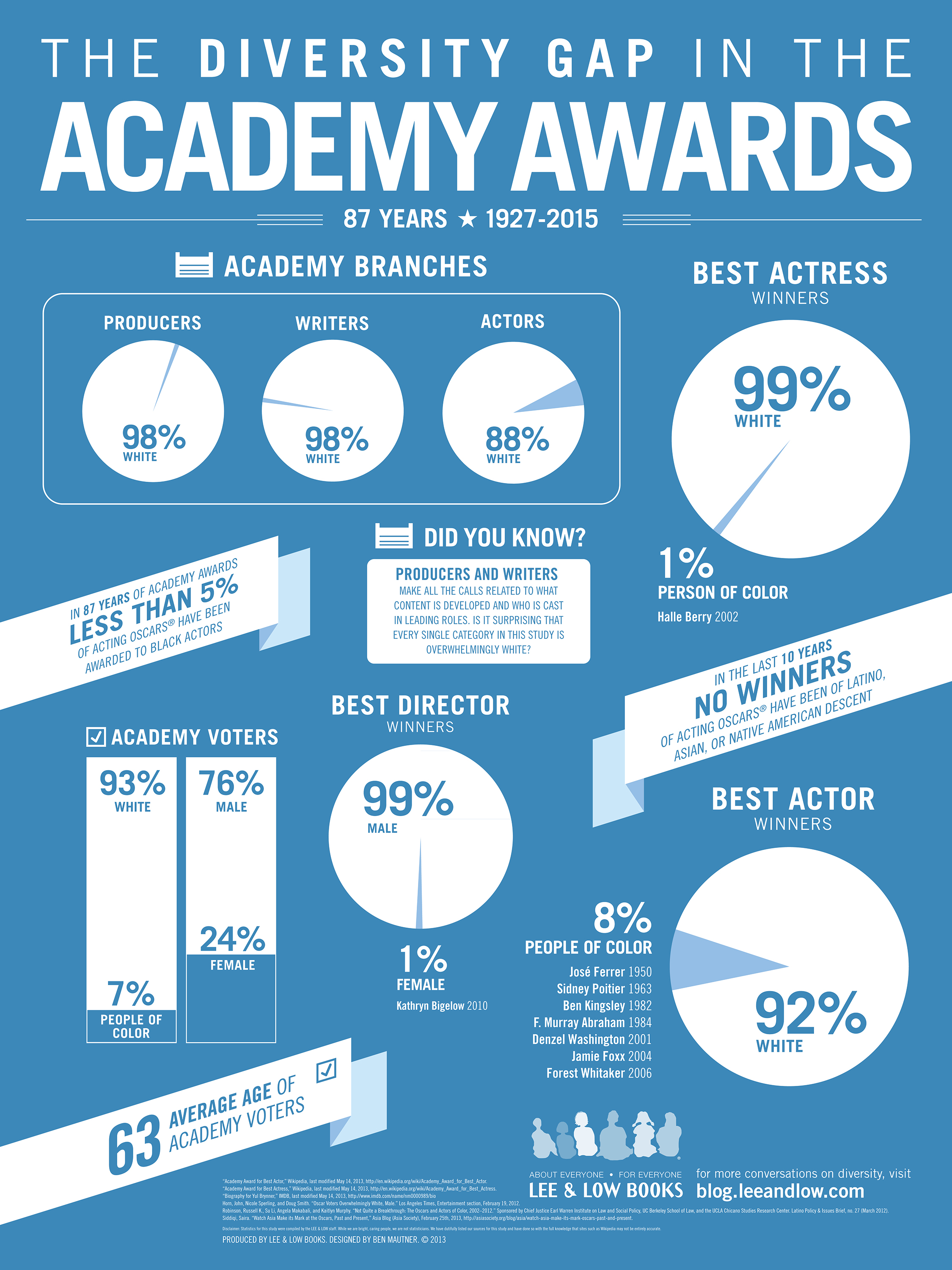The Diversity Gap in the Academy Awards