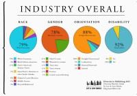 Diversity in Publishing 2015