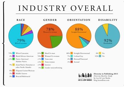 Diversity in Publishing 2015