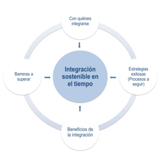 Procesos de fusión e integración entre firmas legales