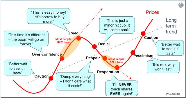 AO-cycles