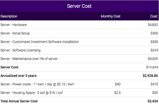 Server Cost