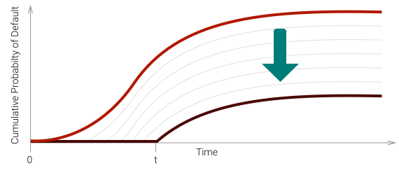 lr1_graph_cumhazard_t