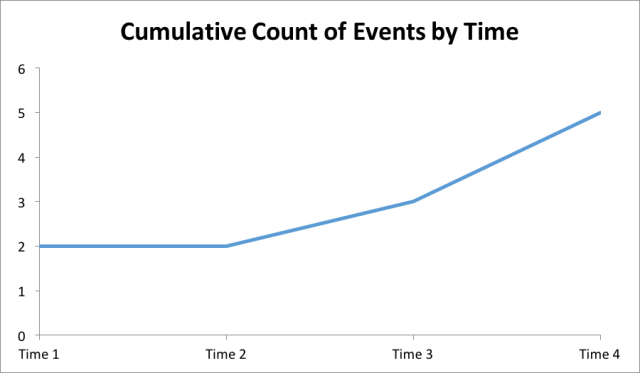 Cumulative Count of Events