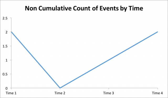 Non Cumulative Count of Events
