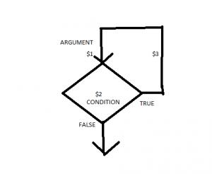 dodgediagram
