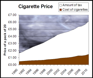 E-cigarettes costs less than smoking
