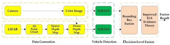 diagram of Real Time Vehicle Detection Fusing Lidar and Camera