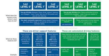Chart of Autonomous Driving SAE Levels
