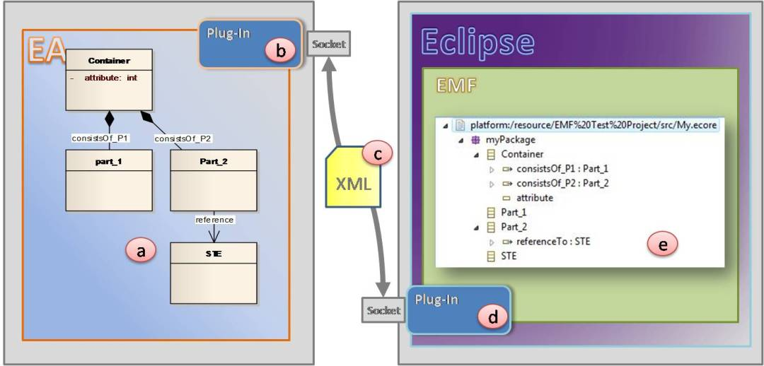 Enterprise Architact integration with the Eclipse Modeling Framework